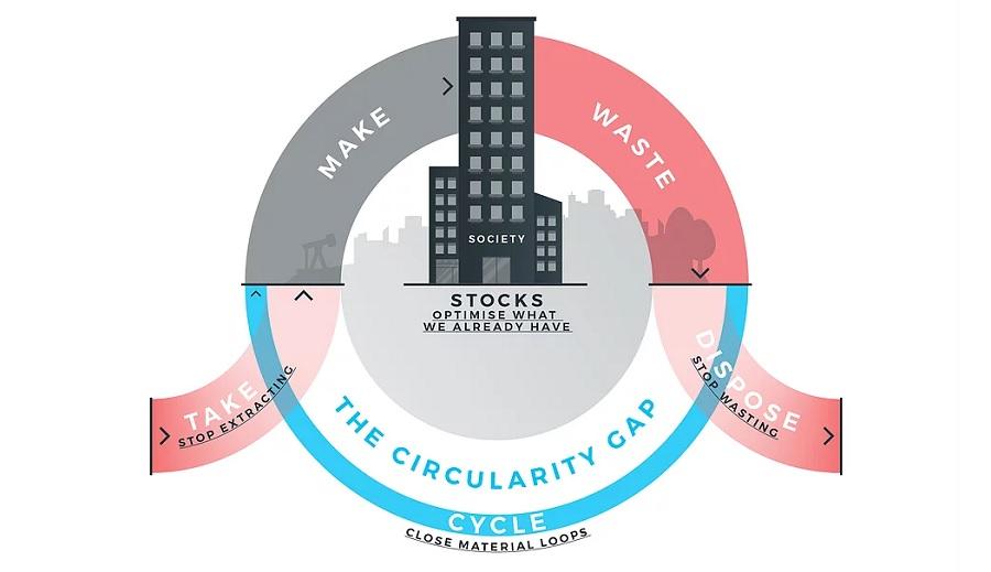 Informe sobre la brecha para una economía circular