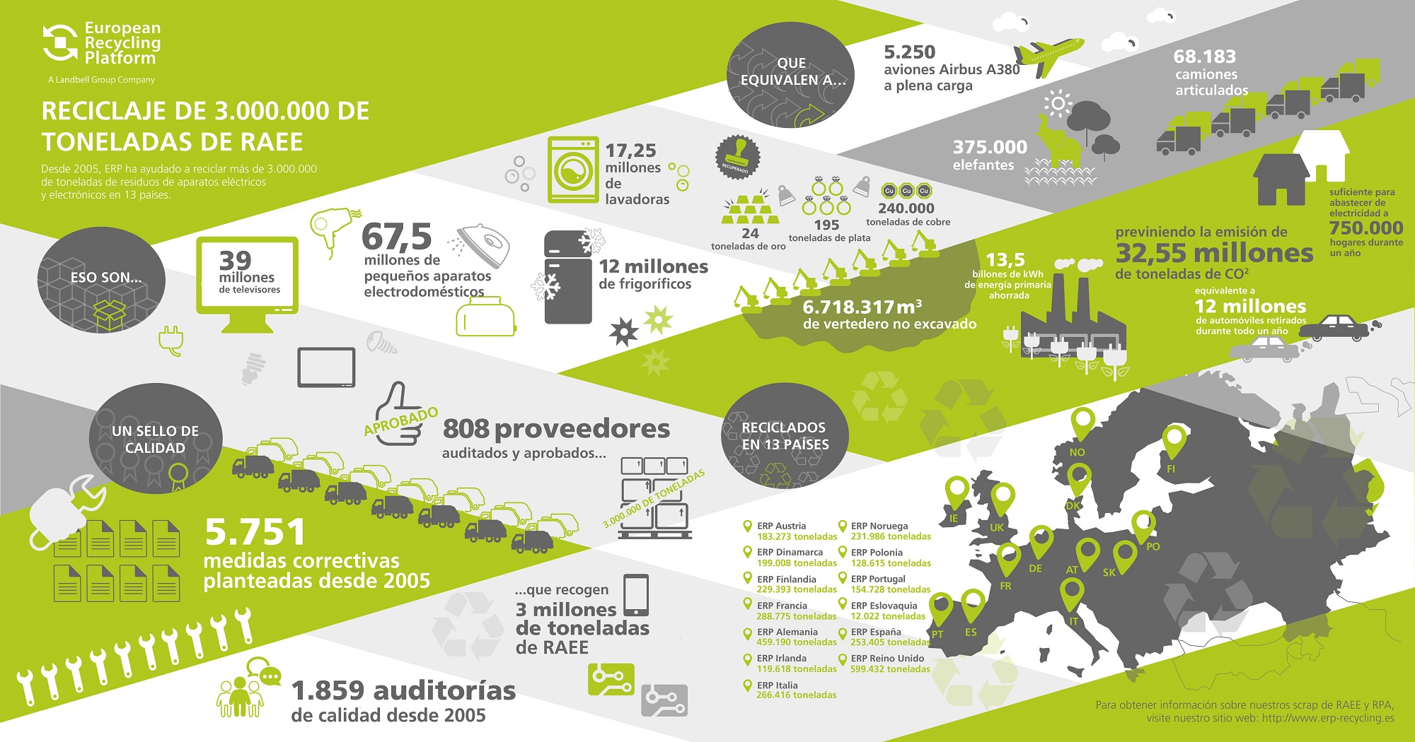ERP alcanza 3.000.000 de toneladas de RAEE gestionadas