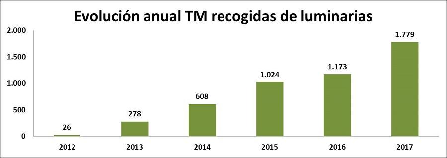 Evol. anual TM luminarias