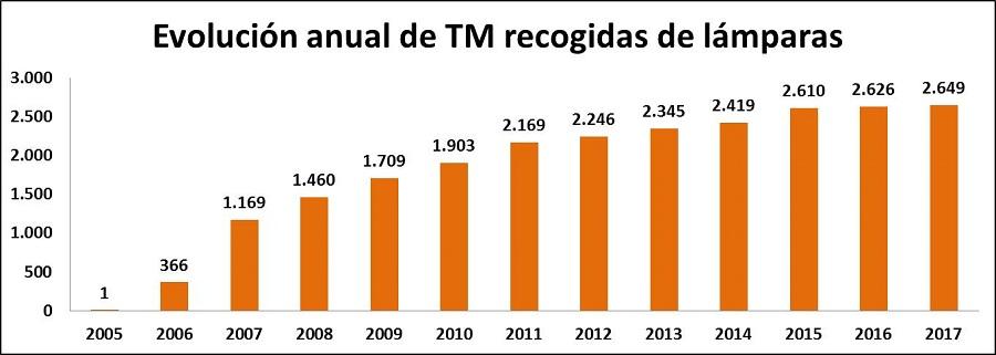 Evol.anual TM lámparas