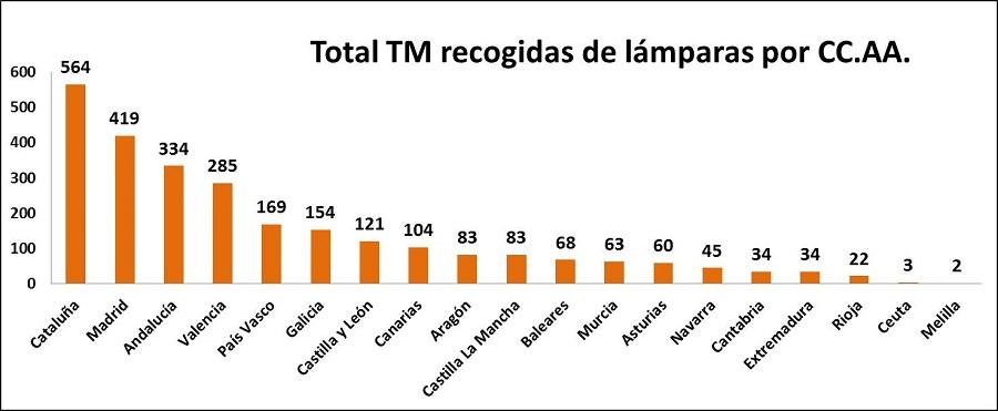 TM lámparas por CC.AA
