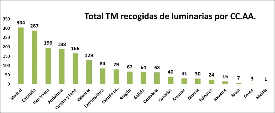 TM luminarias por CC.AA