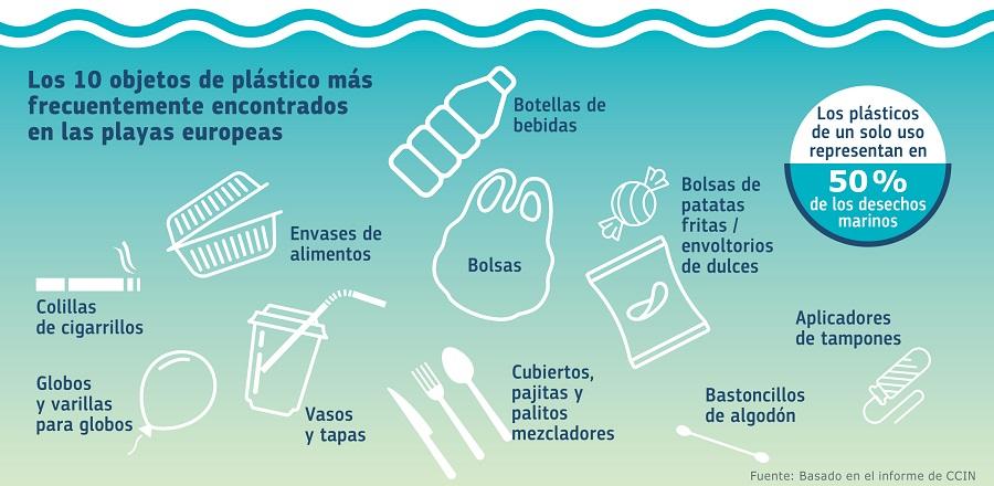 los 10 productos plásticos con más presencia en los mares