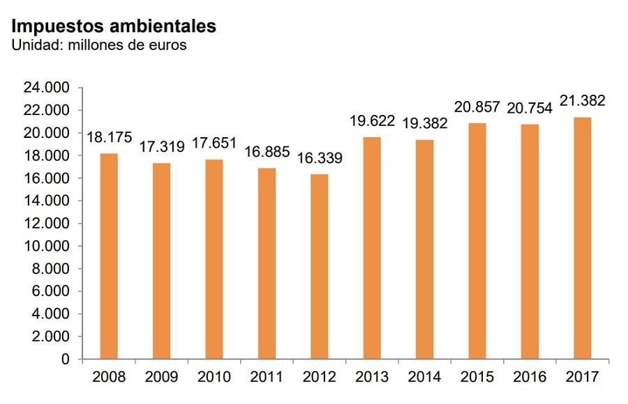Evolución de los impuestos ambientales en España