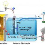 Investigadores surcoreanos convierten CO2 en energía aprovechable