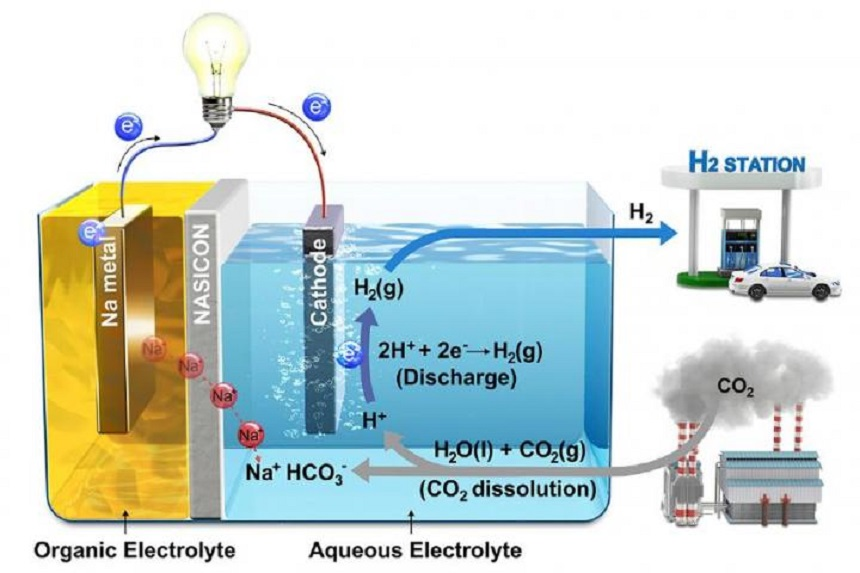 Ilustración esquemática del sistema híbrido de Na-CO2 y su mecanismo de reacción