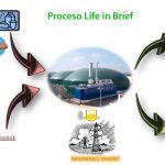 Las plantas de biogás producirían en España 2,7 millones de toneladas de abono natural al año procesando sus residuos