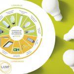 AMBILAMP recoge para su reciclaje casi 5.000 toneladas de residuos de iluminación y AMBIAFME 277 toneladas de material eléctrico y electrónico