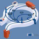 La Comisión Europea da por completado el Plan de Acción de Economía Circular