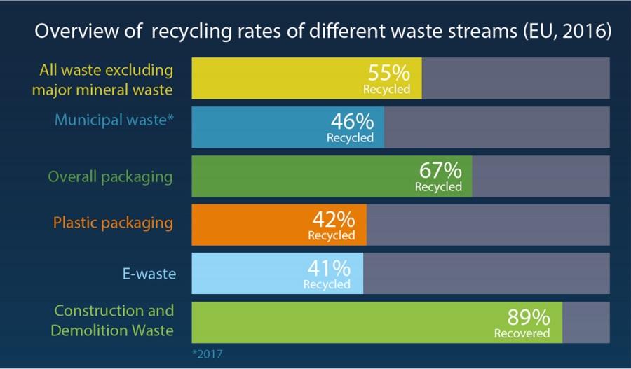 歐盟的回收率提高到55%