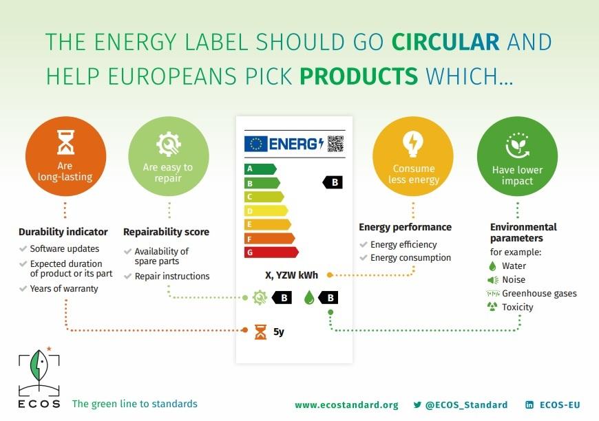 Reclaman la inclusión de información sobre la circularidad de los productos en la etiqueta energética