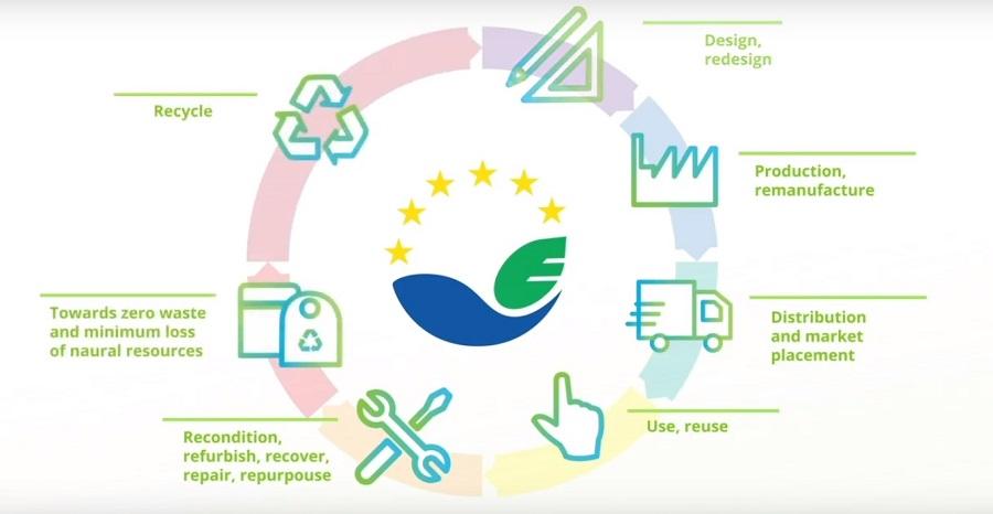 EMAS y la economía circular
