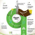 Proyecto para la prevención y recuperación de plásticos de un solo uso utilizados en el control de aguas subterráneas