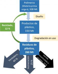Destino de los residuos plásticos