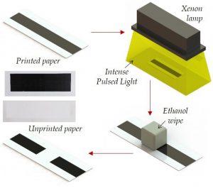Nuevo sistema de desimpresión de papel