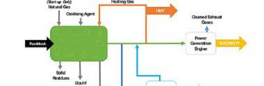 Investigadores británicos desarrollan una tecnología para convertir residuos plásticos en energía