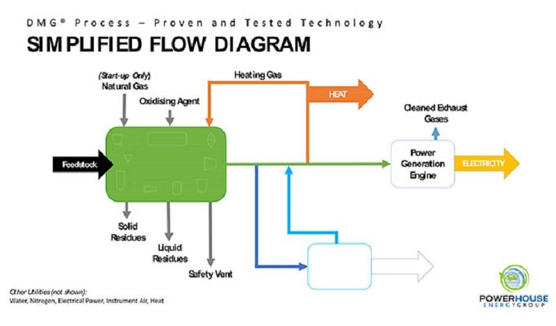 Conversión de residuos plásticos en energía
