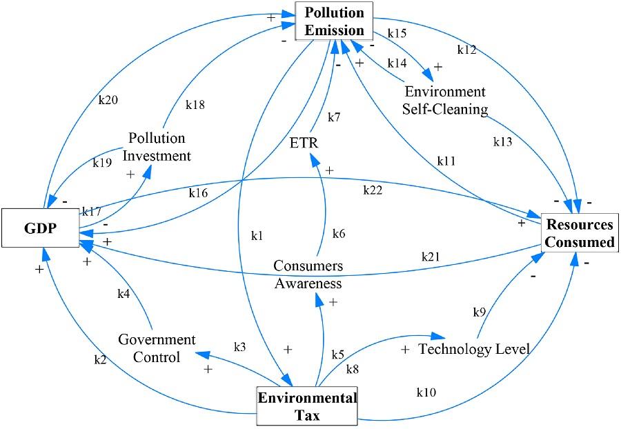 Los impuestos ambientales favorecen el crecimiento económico cuidando el medio ambiente
