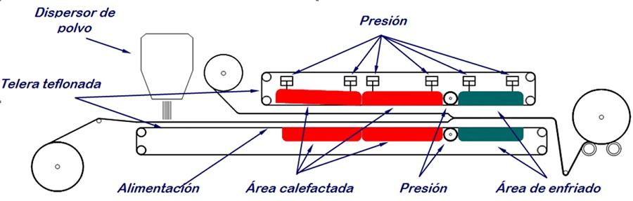 esquema laminación biomatter