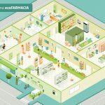 La web ecoFARMACIA de SIGRE se presenta en la COP25 como ejemplo de acción ambiental