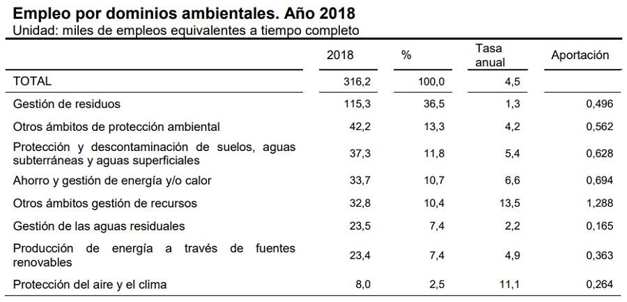 Generación de empleo por dominios ambientales en 2018