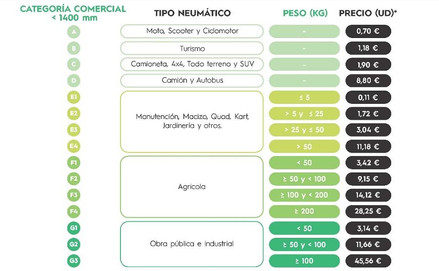 SIGNUS adapta la estructura de sus tarifas para la gestión de neumáticos usados