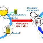 Desarrollan un sistema más eficiente para valorizar el glicerol, subproducto de la industria del biodiésel