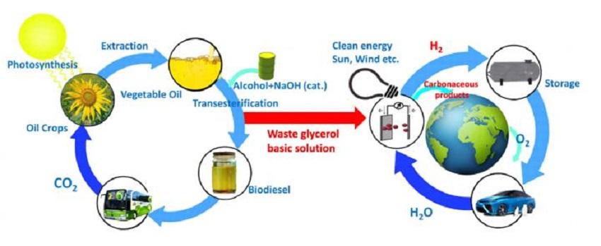 Nuevo aprovechamiento más eficiente del glicerol