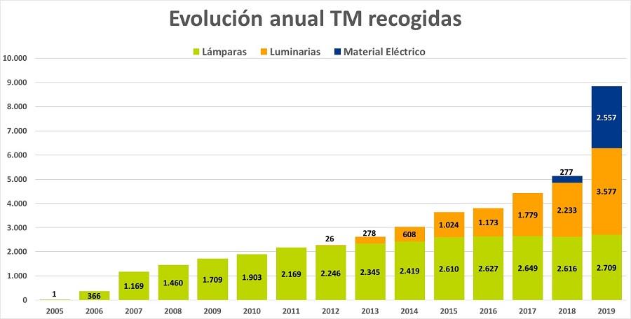 Evolución anual recogida AMBILAMP