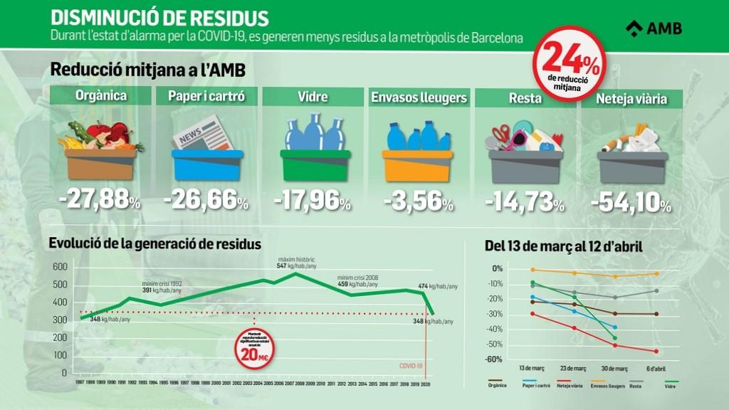 Fuerte caída de la generación de residuos en el área metropolitana de Barcelona durante el estado de alarma por el COVID-19