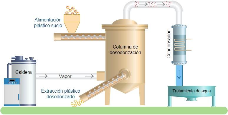 La UA ha desarrollado nu sistema para eliminar el olor del plástico reciclado
