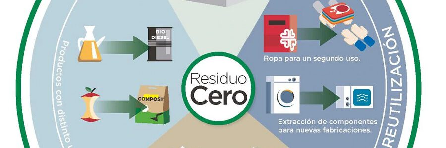 El Corte Inglés cuenta ya con el certificado 'Residuo Cero' de Aenor en 20 centros