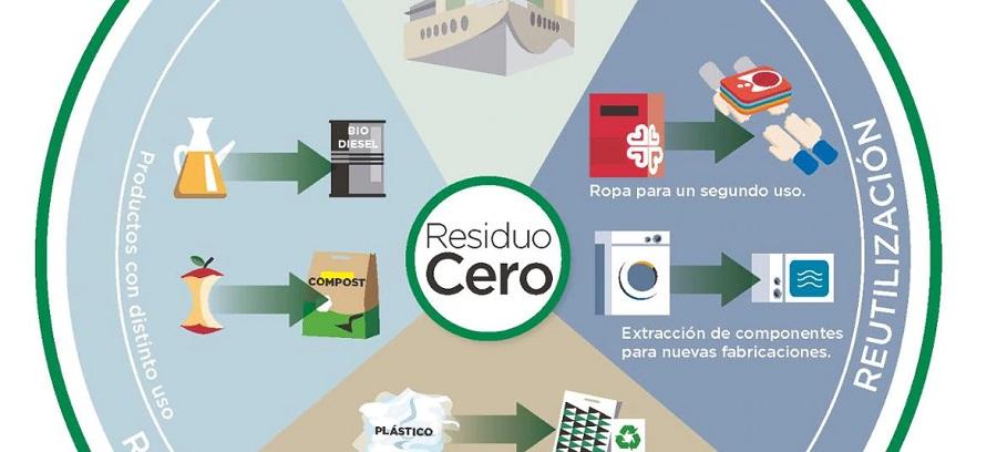 El Corte Inglés suma nuevos centros con certificación Residuo Cero de Aenor