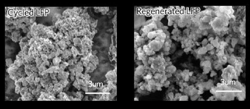 Nuevo sistema sostenible y económicvo para el reciclaje de baterías de ion litio