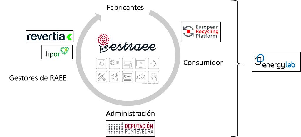 Diagrama del proyecto ESTRAEE