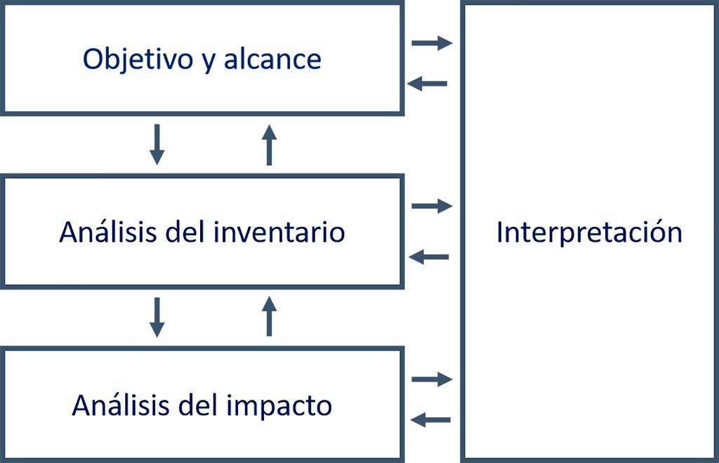 Marco de trabajo de los estudios de Análisis de Ciclo de Vida (ACV). Adaptado de ISO 14040