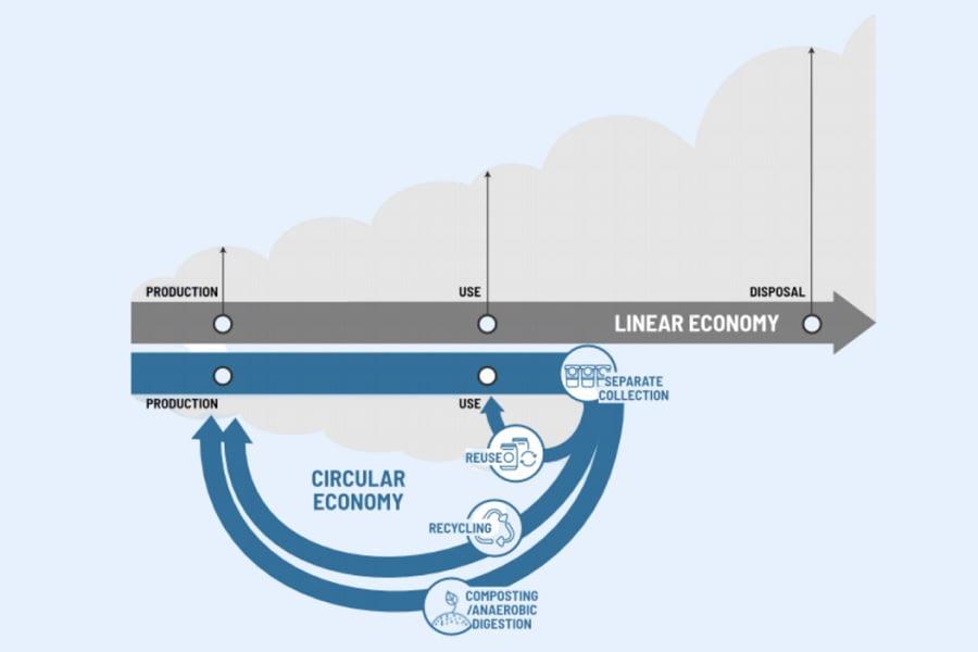 Nuevo informe sobre finanzas sostenibles para una economía circular