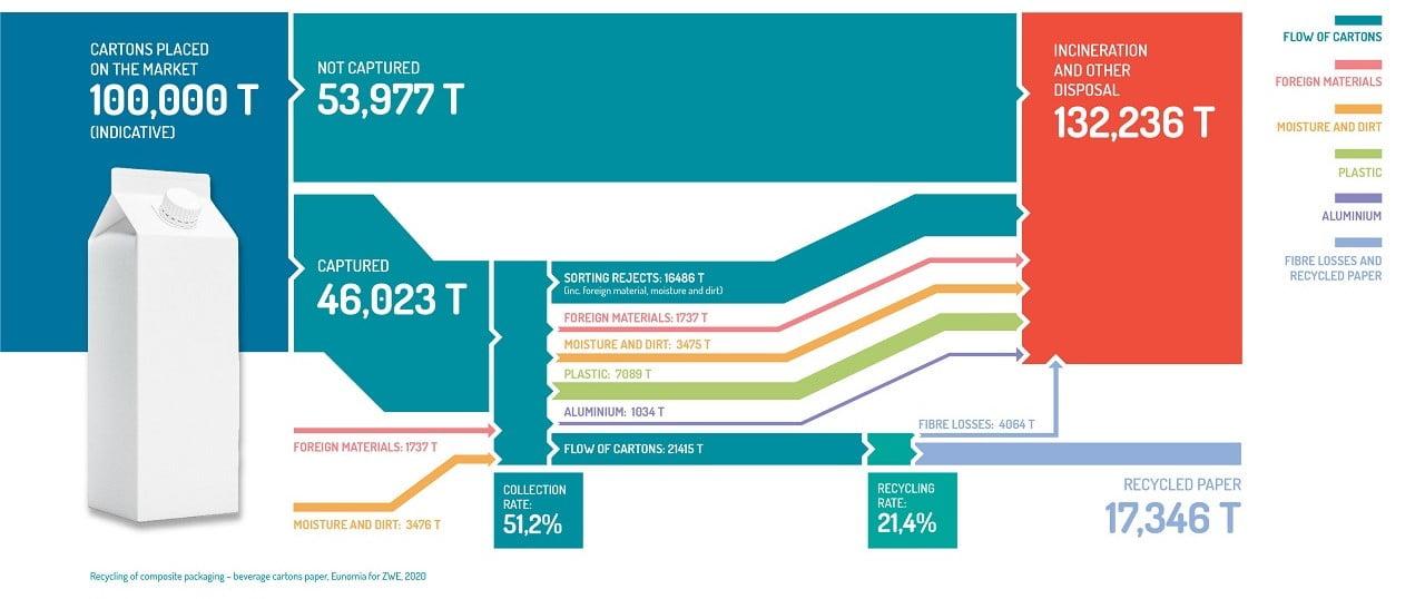 La tasa de reciclaje de bricks en España se sitúa en el 21,5%, según un estudio