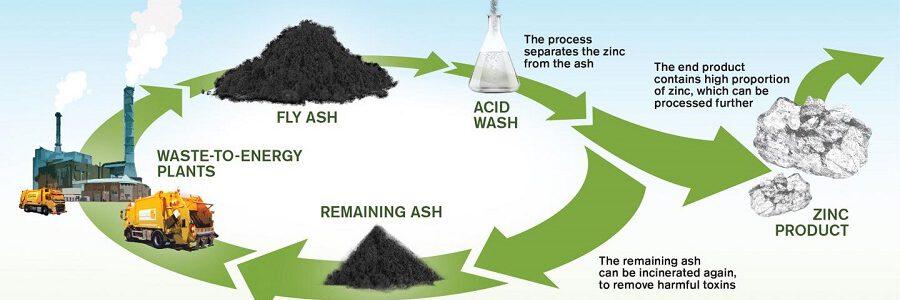 Desarrollan un método para extraer zinc de las cenizas de incineración de residuos