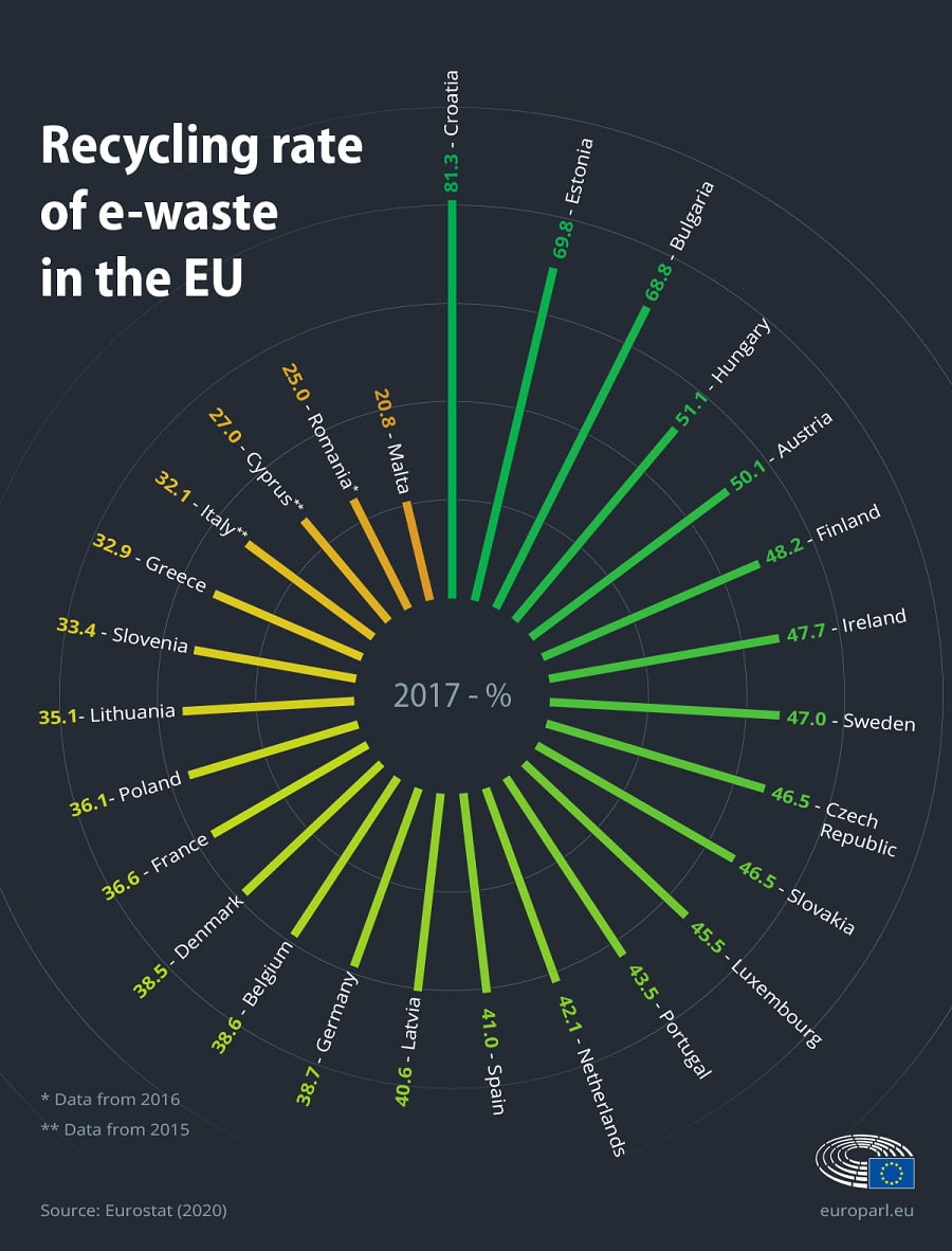 Tasas de reciclaje de residuos electrónicos en la UE