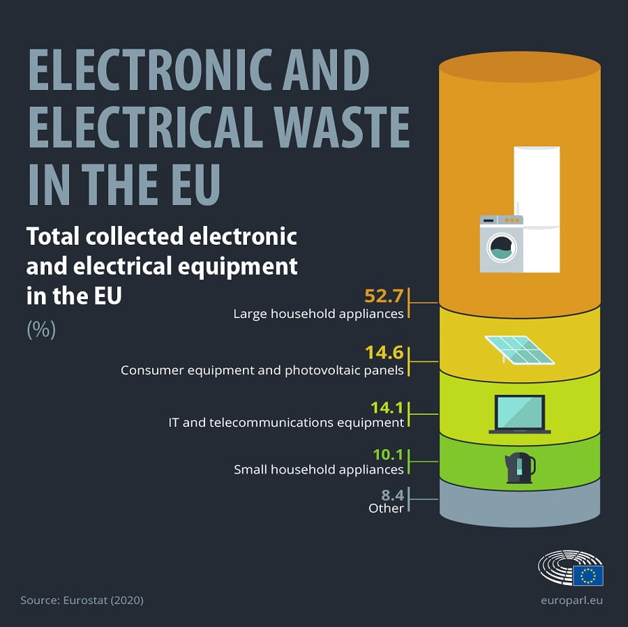 Tipos de residuos electrónicos reciclados en la UE