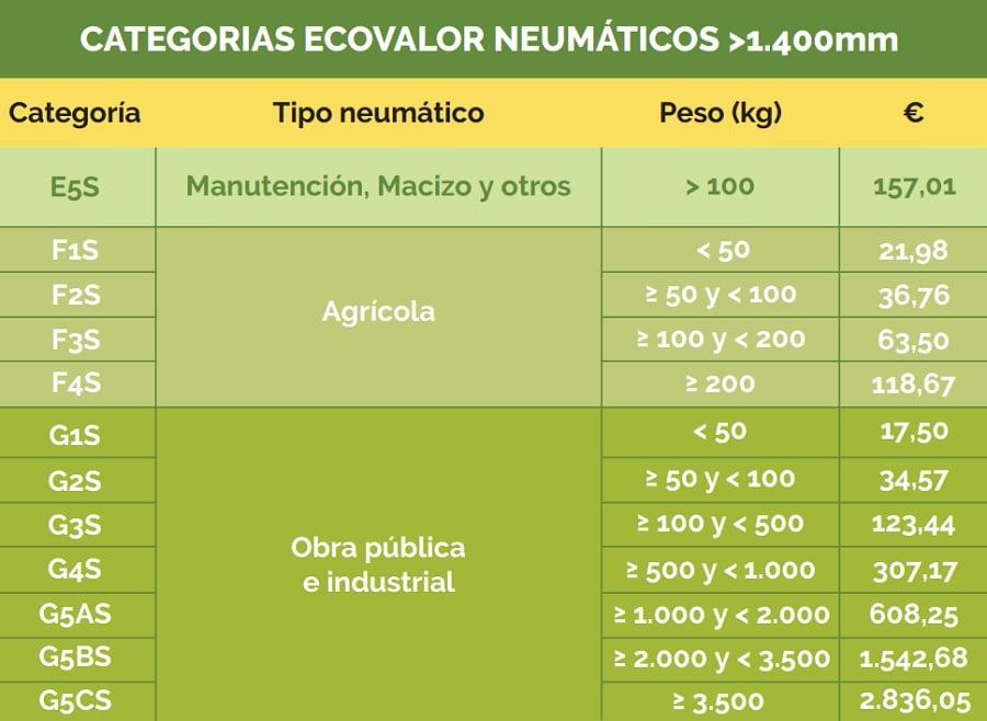 Nuevas tarifas de ecovalor de SIGNUS para neumáticos de más de 1.000 kg