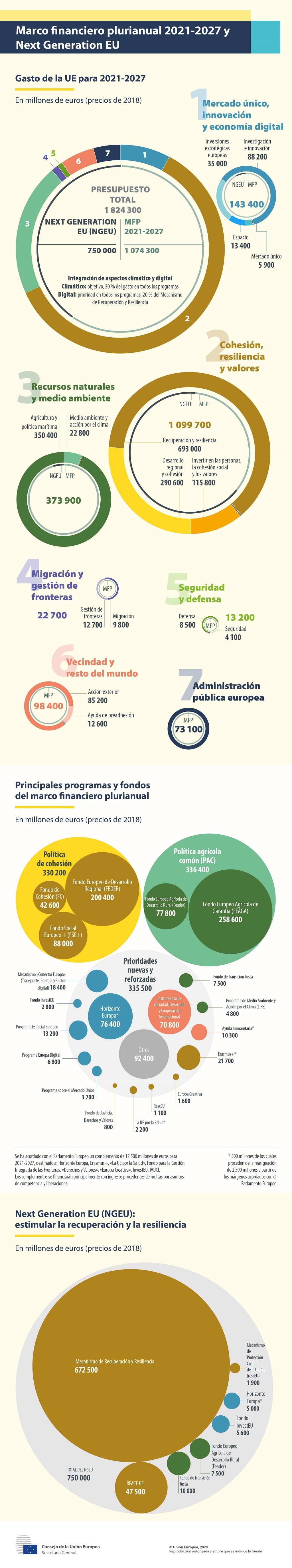 Instrumentos financieros para una economía circular en la UE