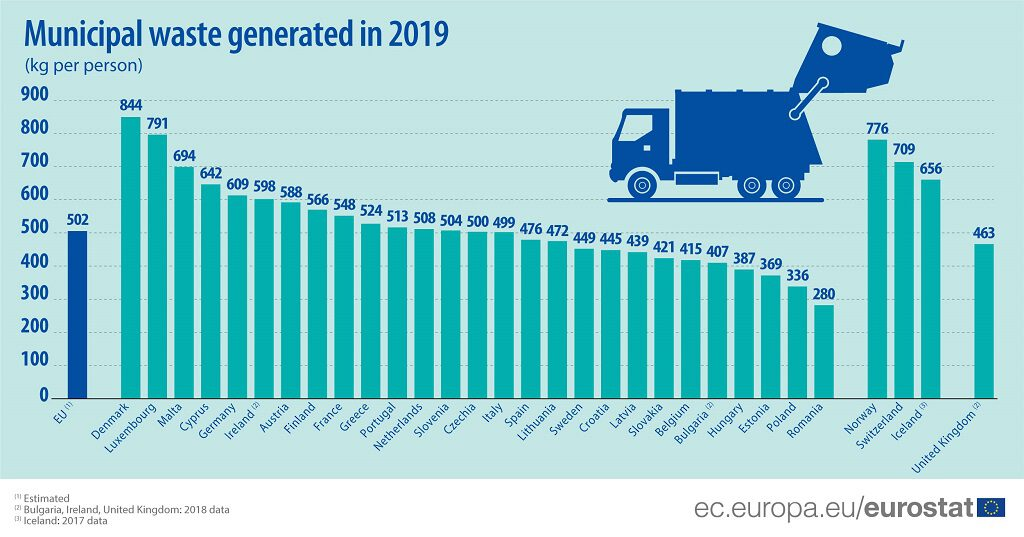 Residuos municipales generados por persona en la UE