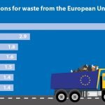 Las exportaciones europeas de residuos han aumentado un 75% desde 2004