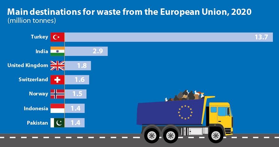 Destinos principales de las exportaciones de residuos de la UE