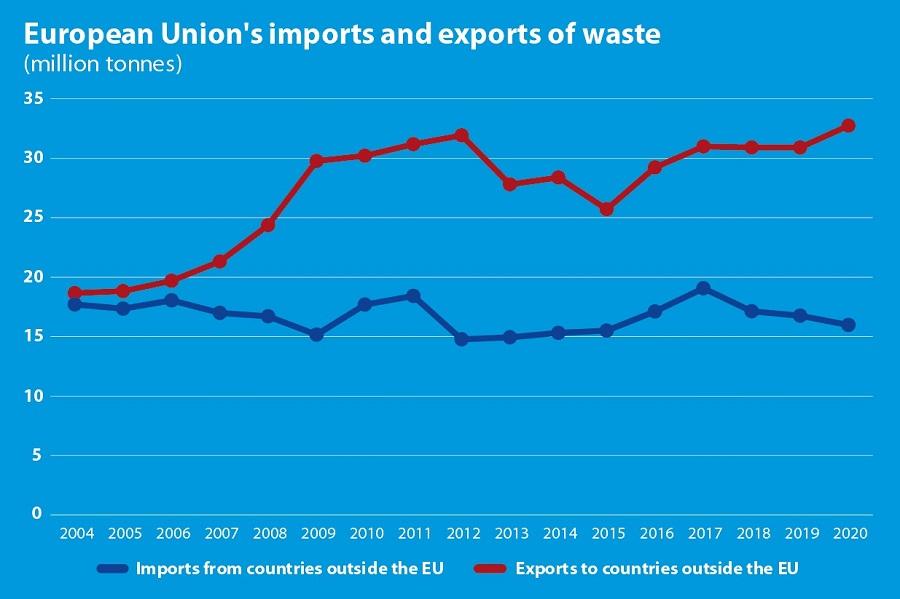 importaciones y exportaciones de residuos de la UE