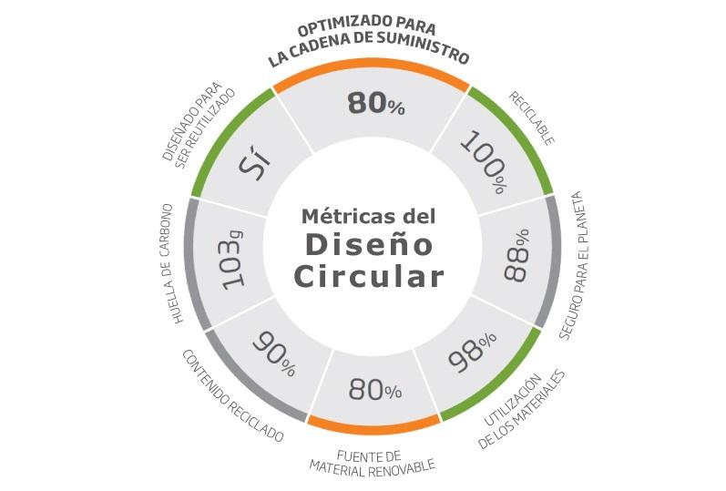 Métricas de Diseño Circular para el packaging