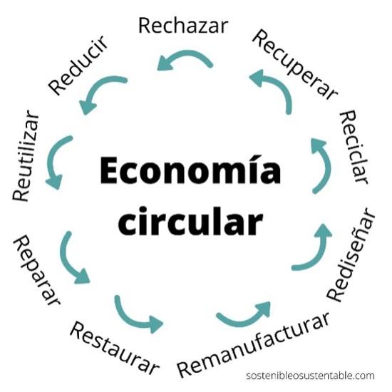 Las 9 R de la economía circular