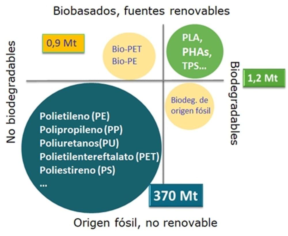 plásticos y bioplásticos